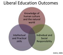 Liberal Education Outcomes